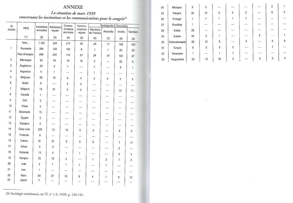 ANNEXE La situation de mars 1939 concernant les invitations et les communications pour le congrés (Sociologie Romaneasca, 1939, n. 1-3